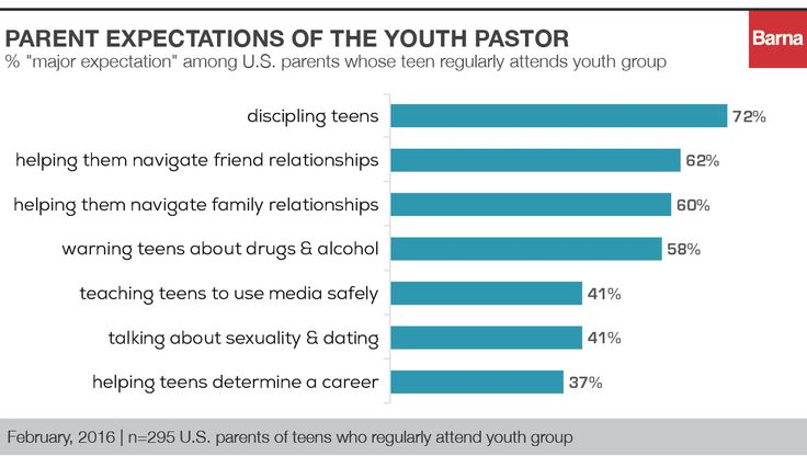 Pastors and Parents Differ on Youth Ministry Goals - Barna Group - Barna Group