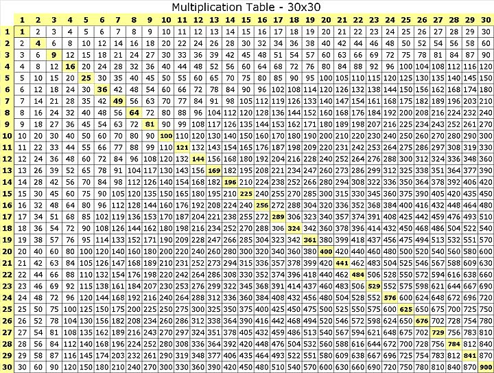 Multiplication Charts From 1 100 | Multiplication table chart 1-100 ...