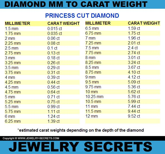 princess cut mm to carat weight conversion chart