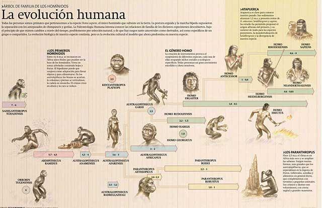 ¿Cómo empezó el lenguaje humano? | Castellano - La Página del Idioma Español = El Castellano - Etimología - Lengua española