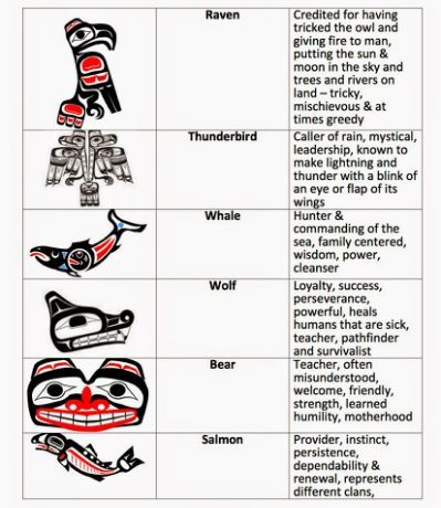 totem pole animal meanings Quotes
