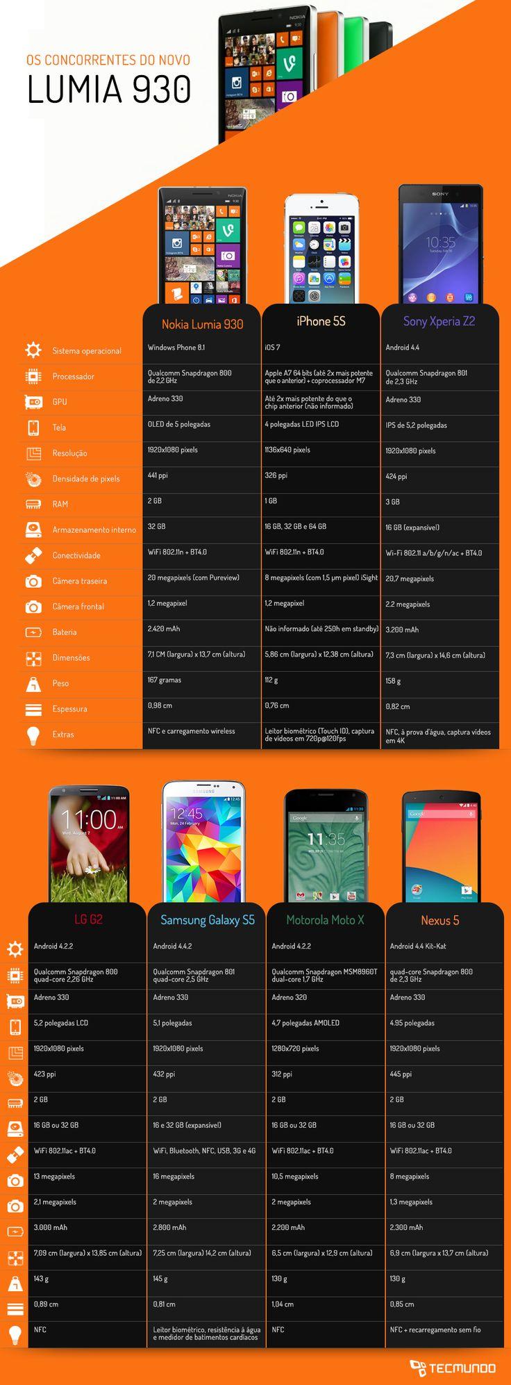 Infográfico - Comparação: #Nokia Lumia 930 contra os principais smartphones do mercado