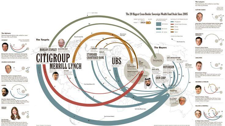 20 biggest cross-border sovereign wealth fund deals since 2005