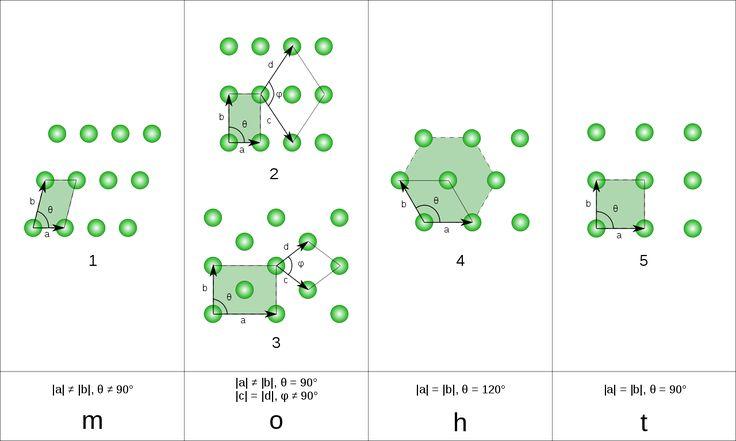 Bravais lattice - 2D. 1 – oblique, 2 – rectangular, 3 – centered rectangular, 4 – hexagonal, and 5 – square. Wikipedia