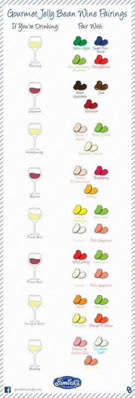 Jelly Bean And Wine Pairings Are The Best Way To Celebrate National Candy Month