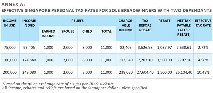 singapore tax rate and income rate In all of these cases, a tax resident has their income taxed at 'progressive resident rates', and there may be some tax reliefs available, the same.