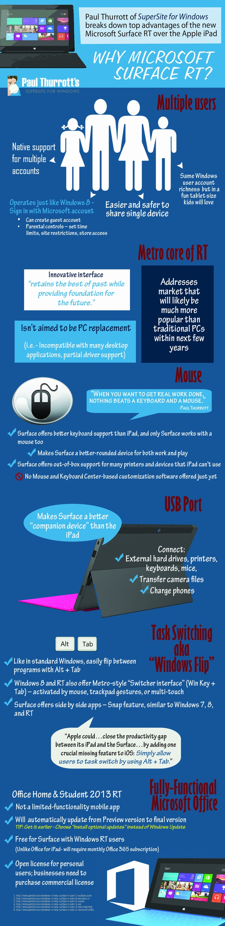 Why Surface RT? [Infographic] | Windows RT content from Paul Thurrott's SuperSite for Windows