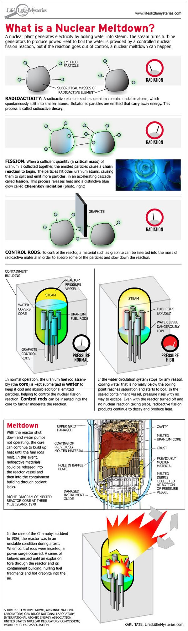 What Is a Nuclear Meltdown?