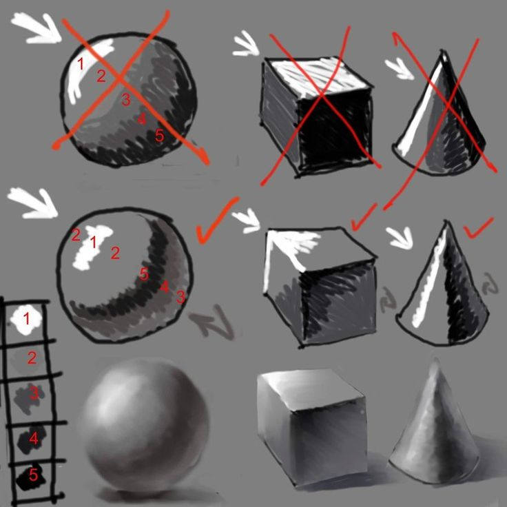 A simple Diagram of how to place Light and Shade One of the most important lessons you will ever see 1 highlight 2 half tone (the actual tone of the object) 3 reflected light 4 shadow 5 cast shadow...