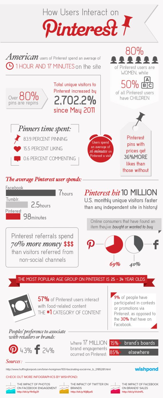 Wie interagieren Nutzer mit Marken und anderen Personen auf  Pinterest? [Infografik]
