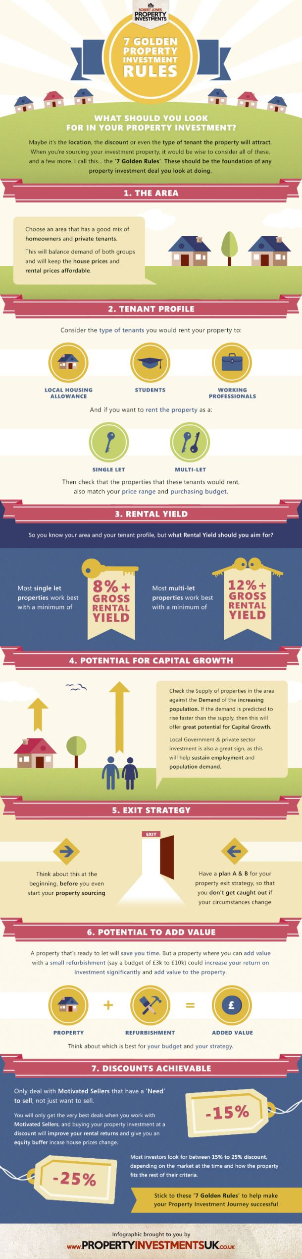 7 Golden Property Investment Rules[INFOGRAPHIC]