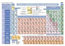 Resultado de imagen para tabla periodica completa