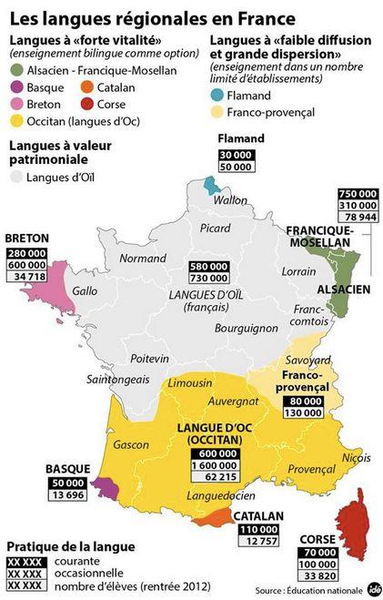 """Pour aller plus loin, consultez cet article de l'excellent site """"le web pédagogique"""" sur la question: http://lewebpedagogique.com/ressources-fle/les-langues-regionales-en-france/"""