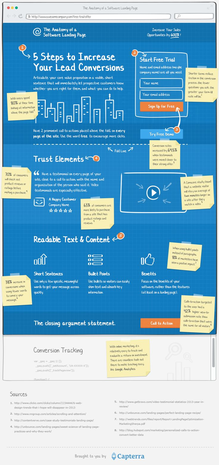 Anatomy of a Software Landing Page - Capterra