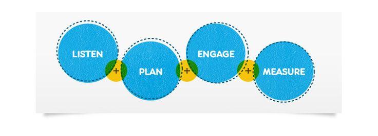 Social Media Agency Leeds | Expert Social Media Marketing - Enjoy Digital