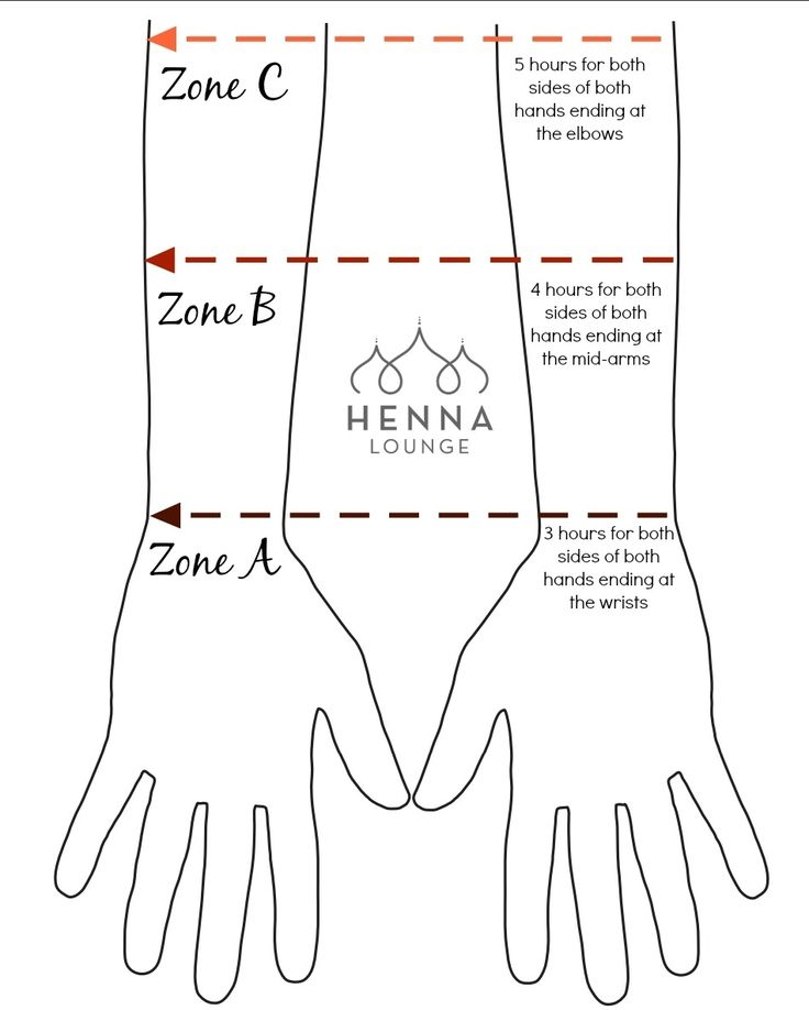 """I made a little chart to give customers an idea of how much time they should allot for their bridal mehndi sessions. The chart is based on full coverage intricate """"wrap-around"""" designs for both sides of both hands. Yes you really do have to stay off of Instagram for that long.  For medium coverage it can take about 25-30% less time. #bridalmehndi #bridalhenna #henna #mehndi #hennapro #weddingplanning #indianweddingplanning #hennalounge #hennaloungeofficial #gorimehndiwali #oaklandhenna…"""