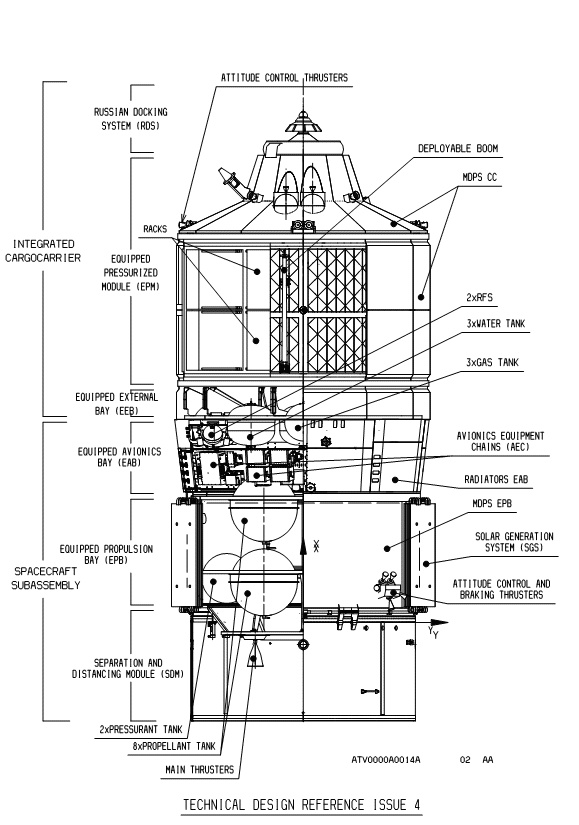ESA ATV Crosscut   Space   Pinterest