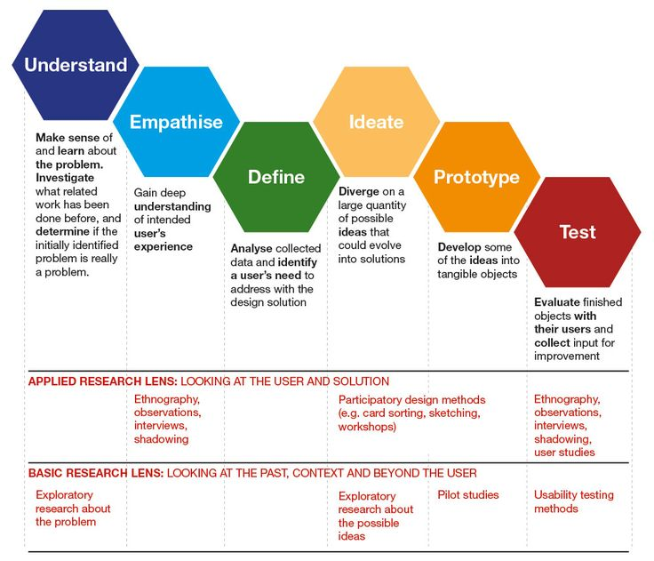 Proposed basic research lens for the design thinking process.