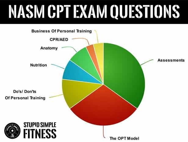 NASM CPT Exam Questions. These are the topics covered and the approximate volume they will appear on the test. Check out the article to see tips and tricks on how to pass!
