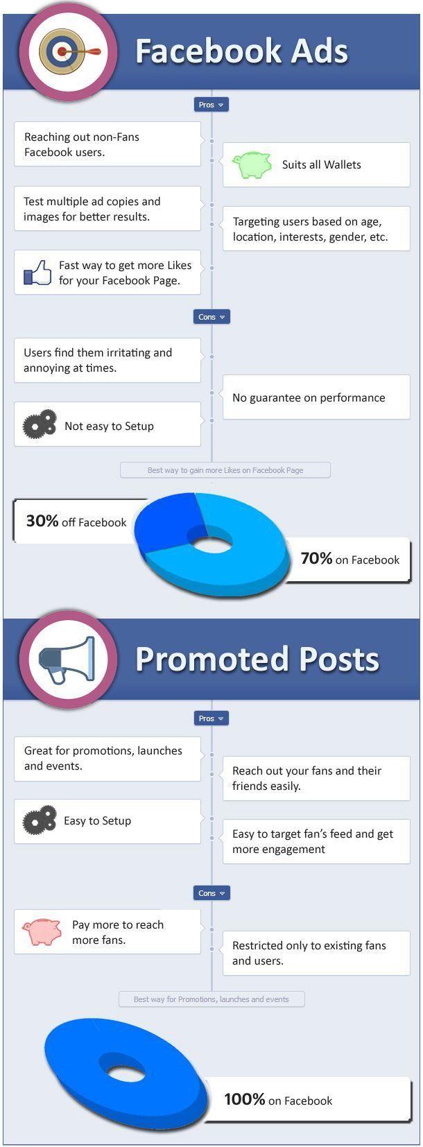 SOCIAL MEDIA - FaceBook Ads vs Promoted Posts. #socialmedia #marketing #facebookads