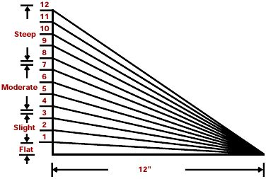 "Finding out what the size of your roof is starts out with finding the roof pitch. ""Pitch"" refers to a roof's incline."