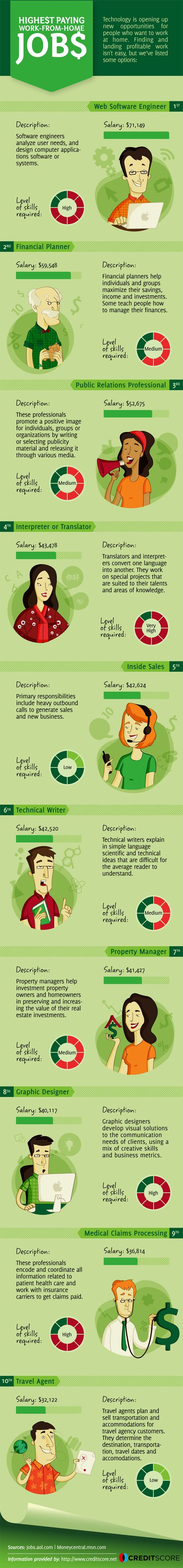 The Highest Paying Work From Home Jobs in the US #infographic