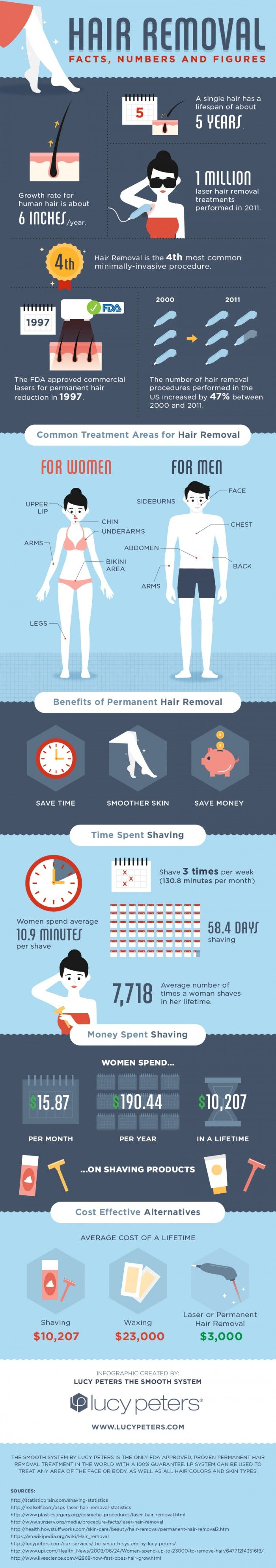 Hair-removal-facts-numbers-figures-infographic