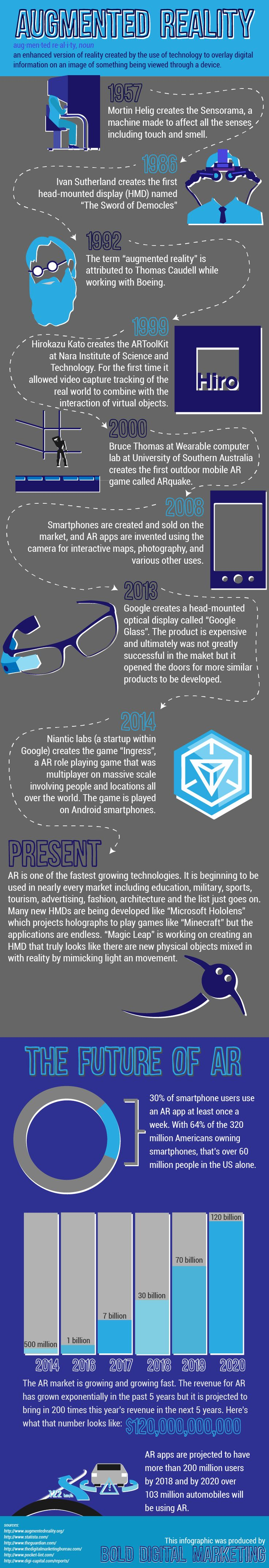 Augmented reality! Putting your virtual reality in the real world. Here is a short history. #TheNewReality