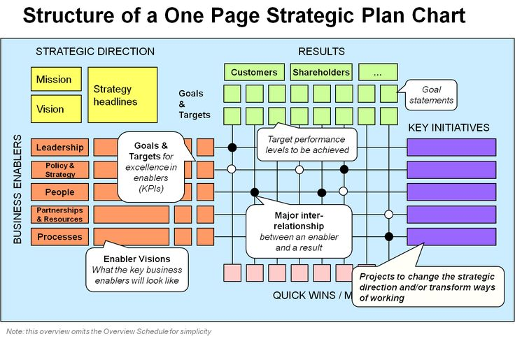 One-Page Strategic Plan.