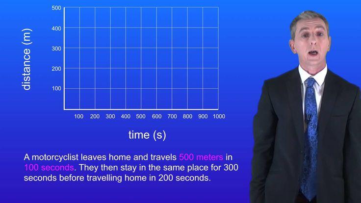 GCSE Physics Revision: Distance-time graphs