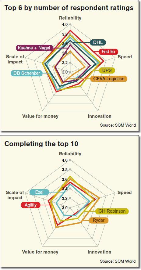 31 best supplier management  performance    relationships
