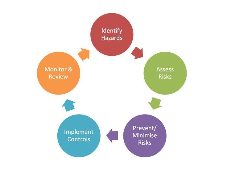 The 25+ best It risk management ideas on Pinterest Kaizen - risk management plan