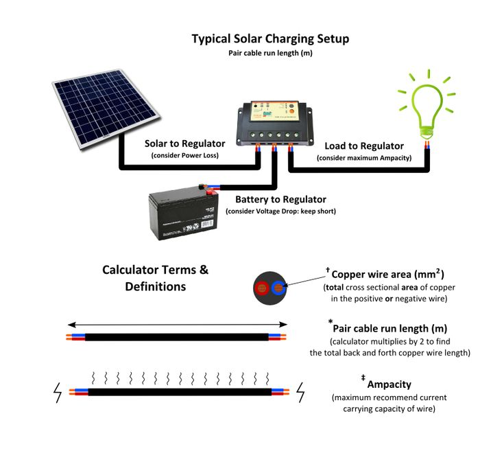 10 best solar and alternative power images on pinterest renewable interactive off grid solar pv system wire sizing calculator guide greentooth Gallery