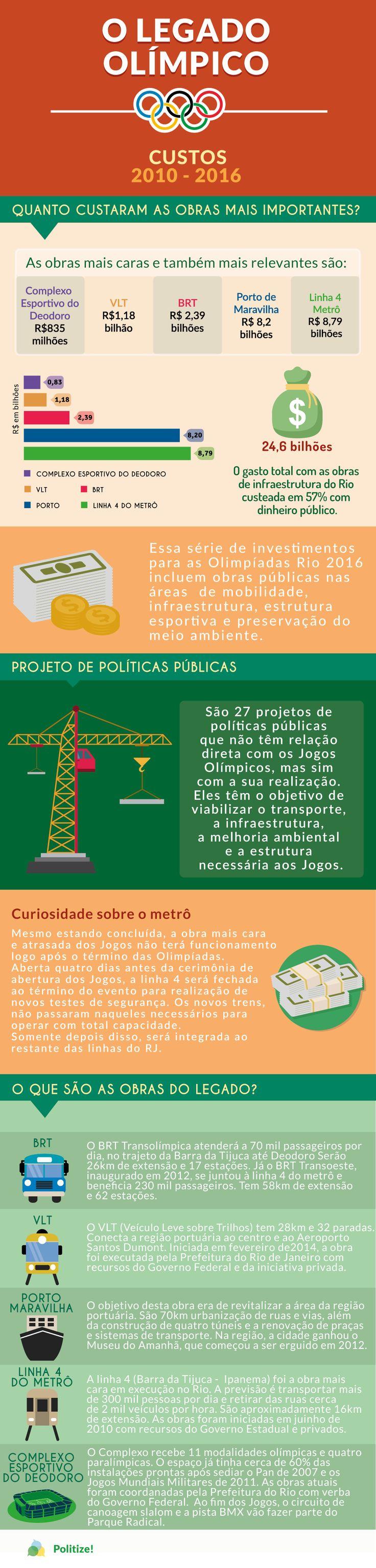 """As Olimpíadas Rio 2016 envolveram algumas polêmicas, como as desapropriações de casas para a construção de estádios ou alargamento de vias, as contas """"maquiadas"""" e questionamentos sobre o processo licitatório. Mas agora que elas estão ocorrendo – e aparentemente estando tudo normal -, algumas dúvidas continuam. Confira:"""
