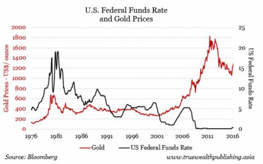 US Federal Funds Rate and Gold Prices e1464836065325