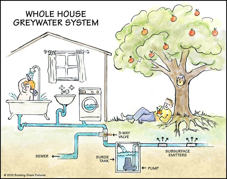 Greywater = washwater and therefore includes water from showers and tubs, laundry, and lavatory sinks. Kitchen sink waste water is excluded according to the California Plumbing Code, but is allowed...