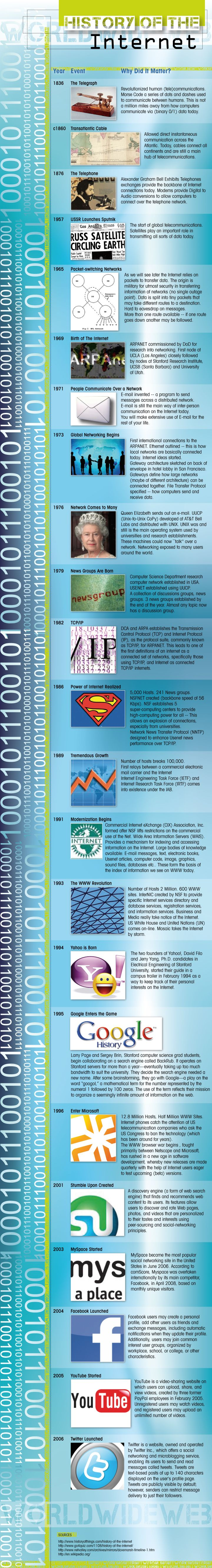 #ElSaborDigital Historia de Internet desde la Creación del Telégrafo - Infografía #CCentral