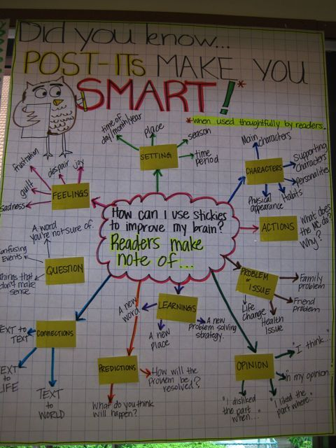 Reading anchor chart: Post-its make you smart (when used thoughtfully)