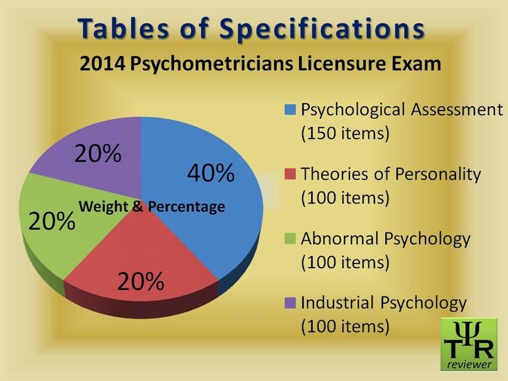 Tables of Specifications 2014 Psychometrician Licensure Exam