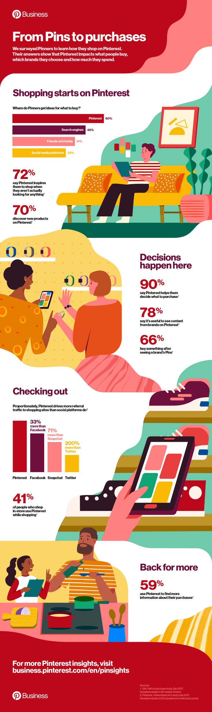 Path to purchase infographic | Pinterest Tips for Business
