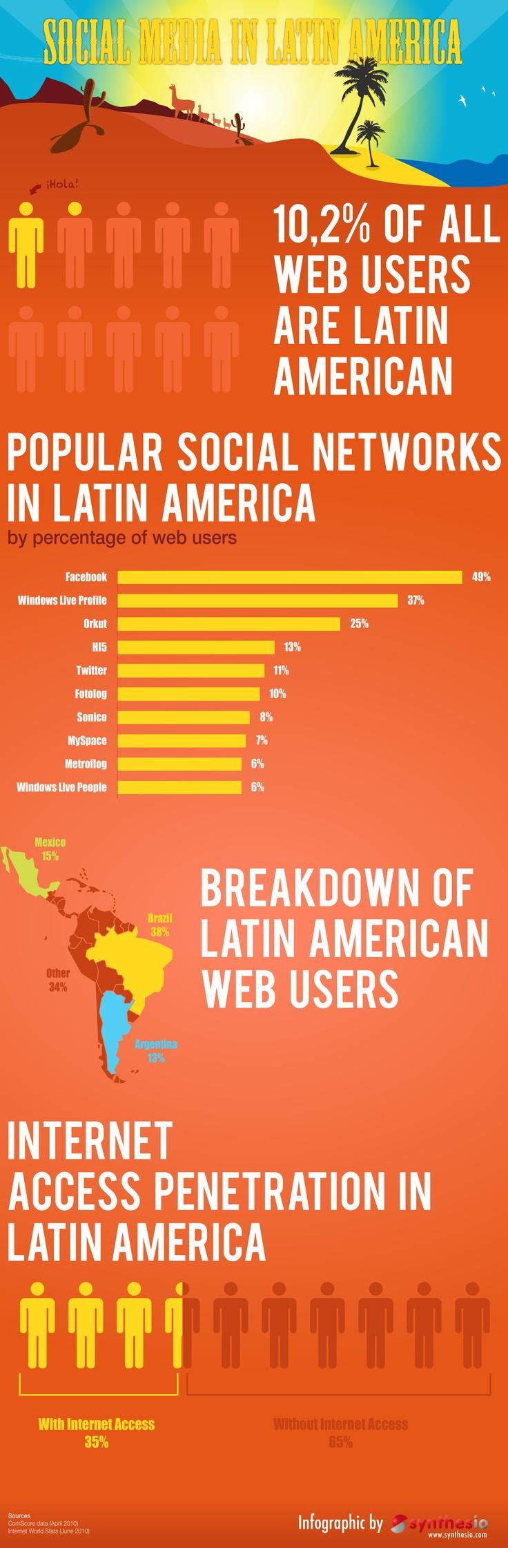 Colleges In Latin America 31