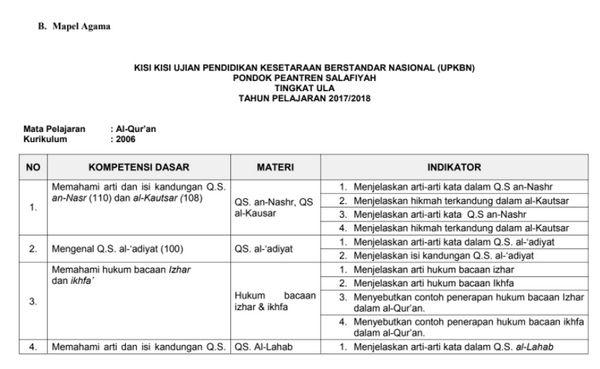 Download Kisi Kisi Upkbn Pondok Pesantren Salafiyah Tingkat Ula Tahun 2018 Matematika Pendidikan Kurikulum