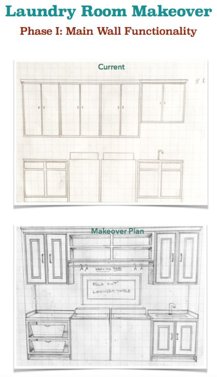 """Laundry Room Makeover   Phase I Mock Up Dimensions: 10' H x 10'9"""" L x 5'9"""" W Phase I is to redesign layout on the main long wall. Using existing cabinetry, raising to 9 ft and modifying the shelving. More open center section for shelves, hanging bar, and drop down folding table."""