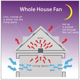 whole house fans - AirScape-- keeps your house cool without having to use the air conditioning on mild days