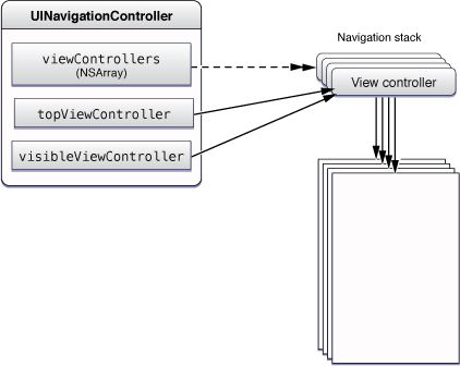 View Controller Catalog for iOS: Navigation Controllers Figure 1-3  The navigation stack