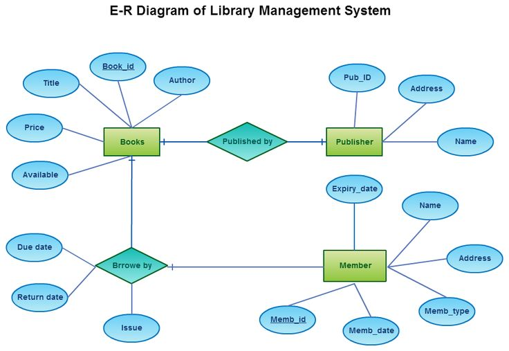 A Break Down Of Library Management System Using Entity Relationship Diagram Template