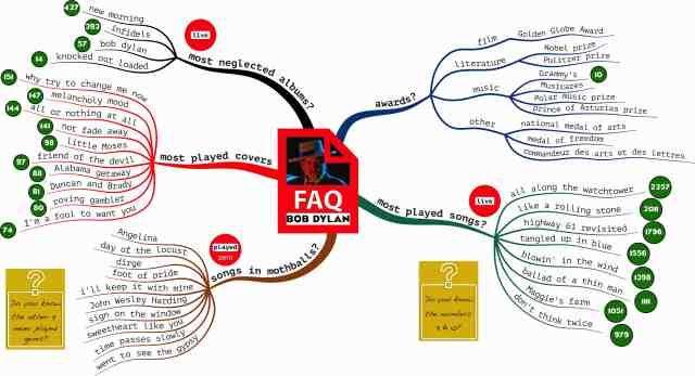 buzan mind map book pdf