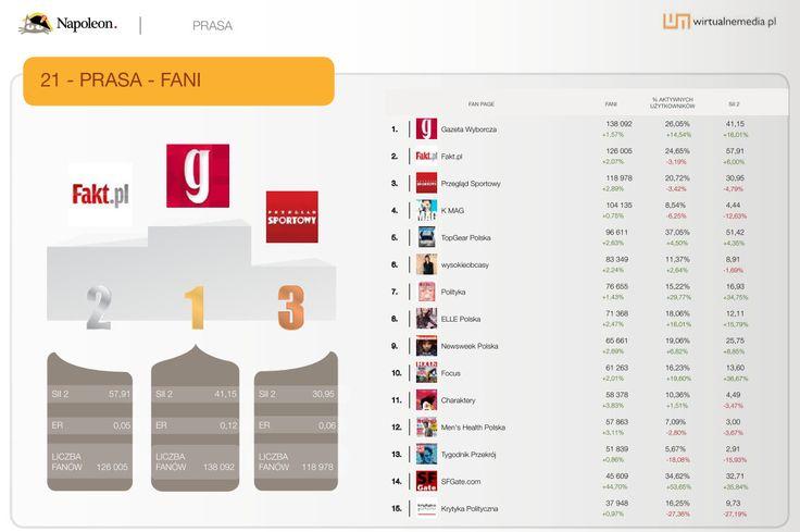 """15 największych fan page'y w kategorii """"Prasa"""" w sierpniu 2013. Dane pochodzą z raportu Social Brand Footprint opracowanego przez Napoleoncat.com platformę do zarządzania i analizy mediów społecznościowych. Raport ilustruje aktywność marek na Facebooku, YouTube i Twitterze."""
