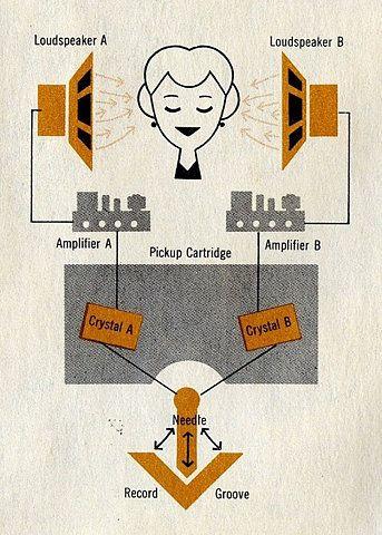 mechanism of audio system