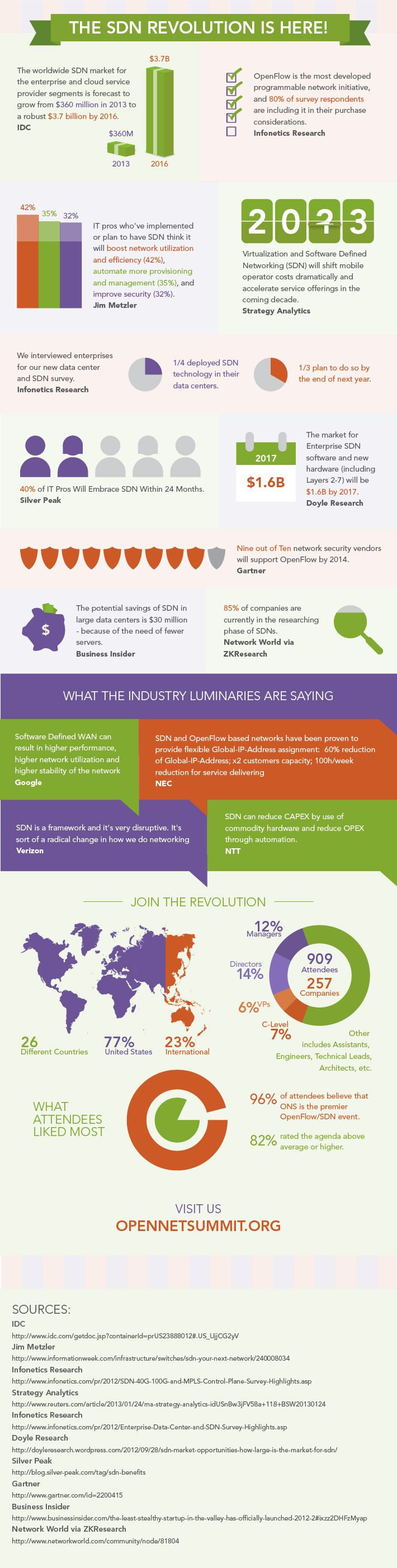 Infographic: Software Defined Networking revolution